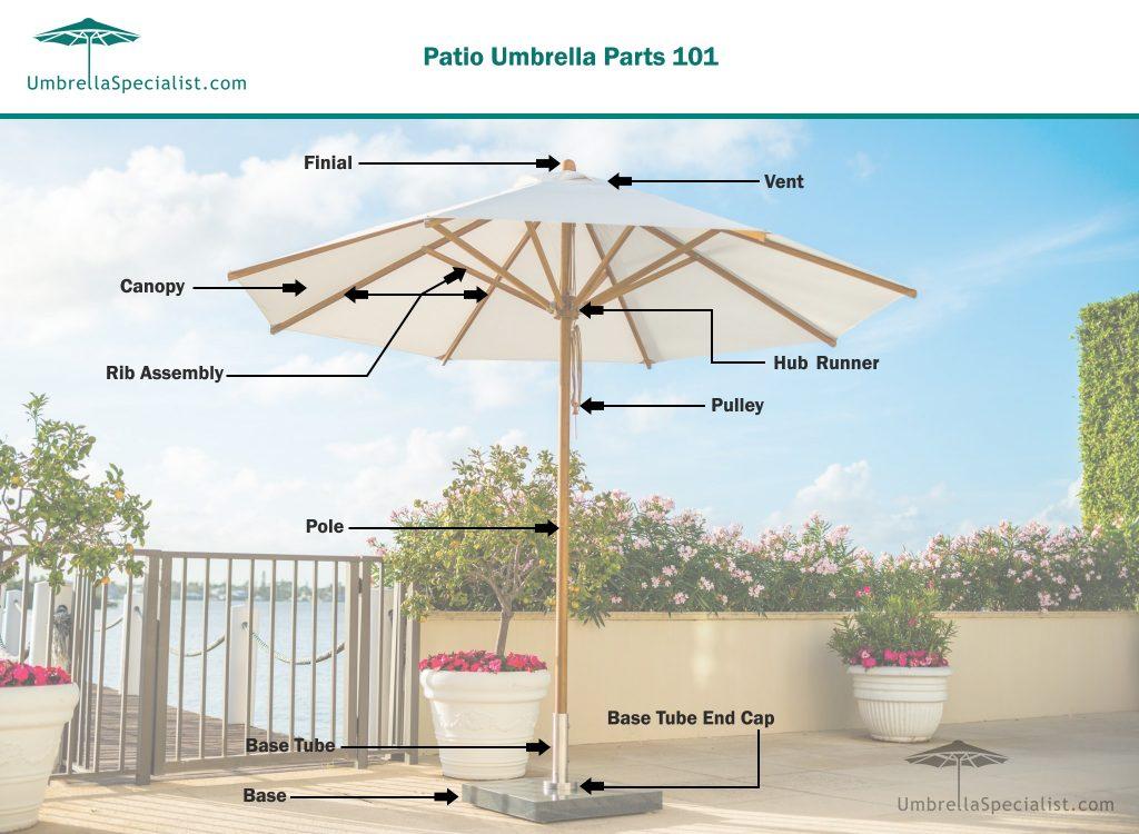 Patio Umbrella Parts 101